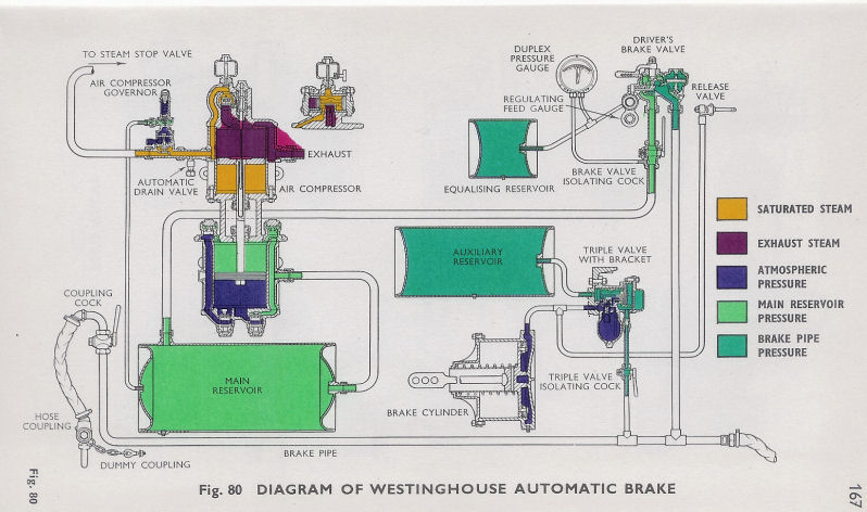 Air Brake System Diagram http://forums.uktrainsim.com/viewtopic.php?f=245&t=92159&start=30